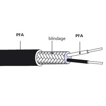 Câble d'extension type JX isolation PFA/tresse/PFA Ø extérieur 3,2mm