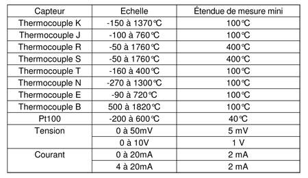 Convertisseur Temperature Isole Rail Din 0 10v Ou 4 20ma Txisorail